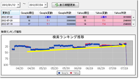 検索順位推移グラフ