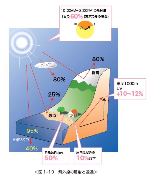 紫外線の透過と反射